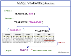 mysql-yearweek-function