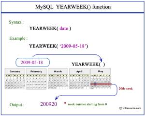 mysql-yearweek-function