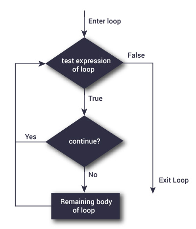 c-continue-flowchart.jpg