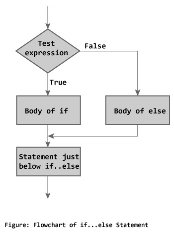 flowchart-if-else-programming