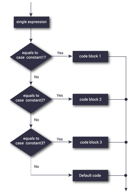 flowchart-switch-statement.jpg