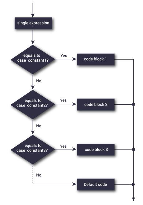 flowchart-switch-statement.jpg