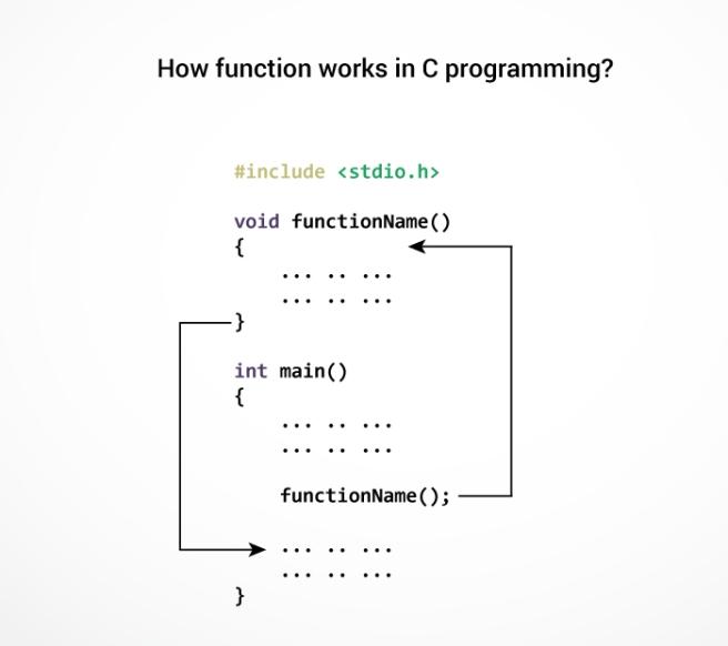 function-c-programming