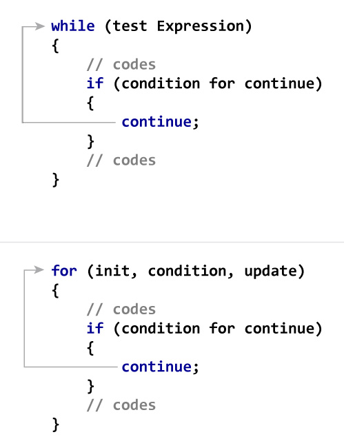 how-continue-statement-works.jpg